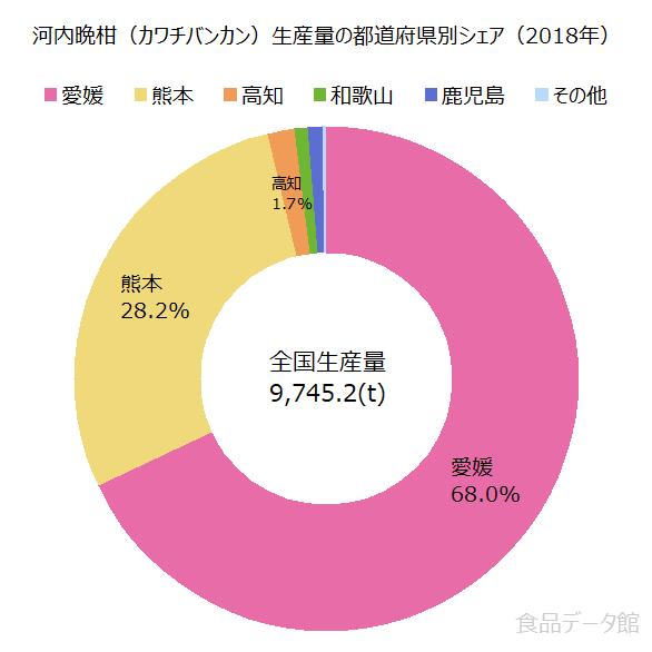 日本の河内晩柑(カワチバンカン)生産量の割合グラフ2018年