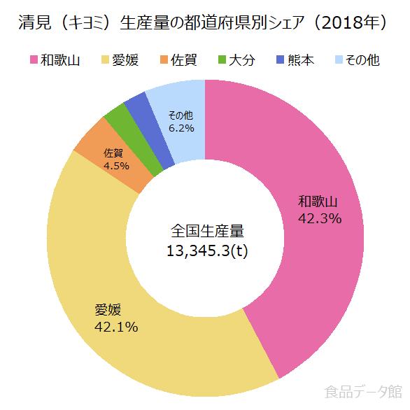 日本の清見(キヨミ)生産量の割合グラフ2018年