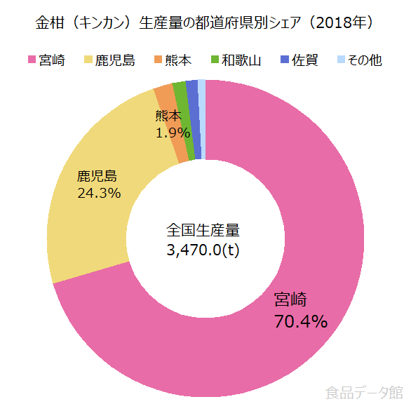 日本の金柑(キンカン)生産量の割合グラフ2018年
