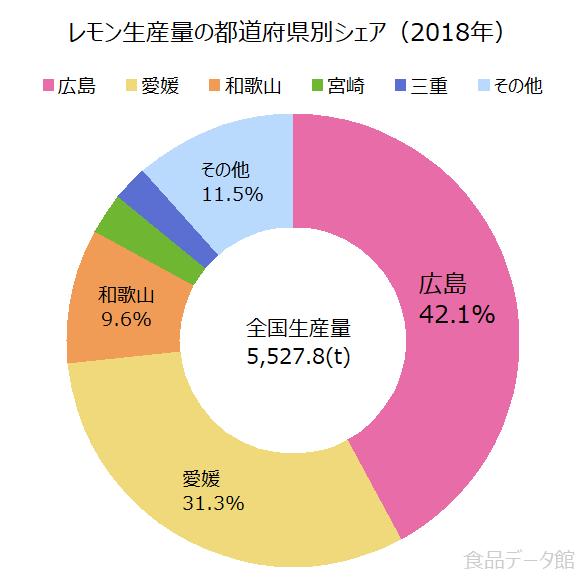 日本のレモン生産量の割合グラフ2018年