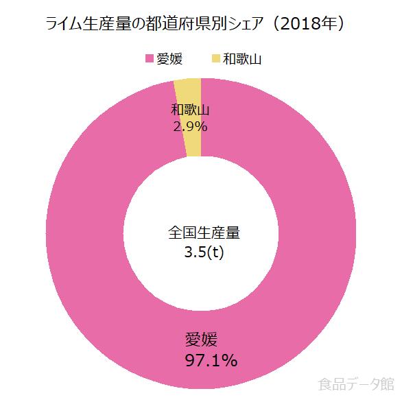 日本のライム生産量の割合グラフ2018年