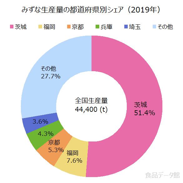 日本の水菜(みずな)生産量の割合グラフ2019年