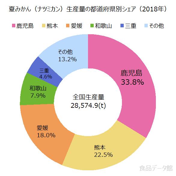 日本の夏みかん(ナツミカン)生産量の割合グラフ2018年