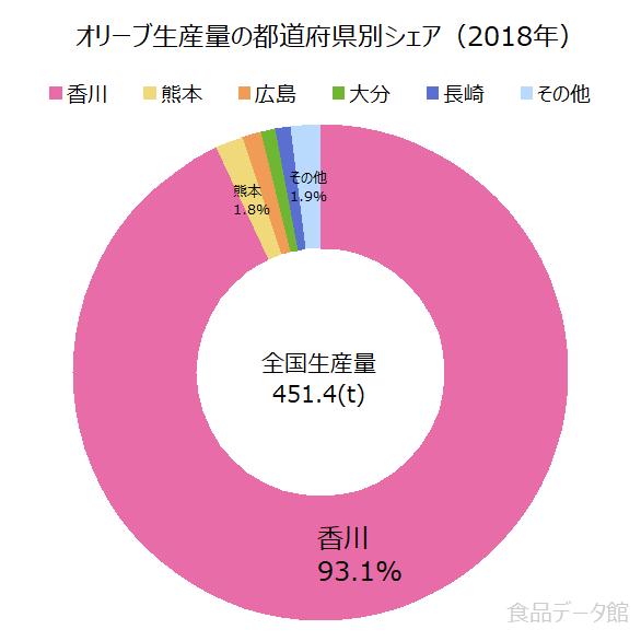 日本のオリーブ生産量の割合グラフ2018年