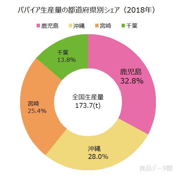 日本のパパイア生産量の割合グラフ2018年