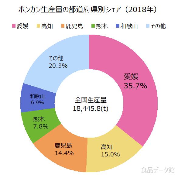 日本のポンカン生産量の割合グラフ2018年
