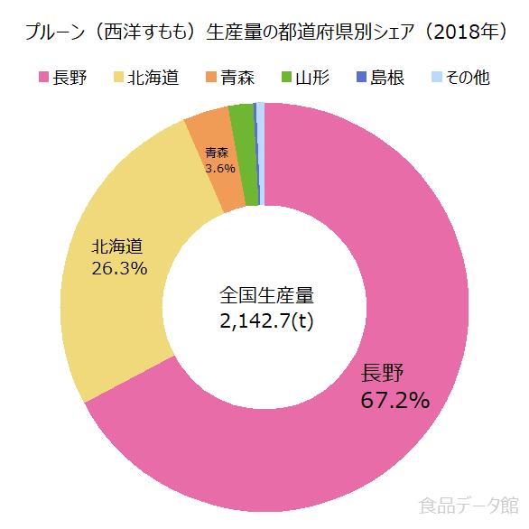 日本のプルーン(西洋すもも)生産量の割合グラフ2018年