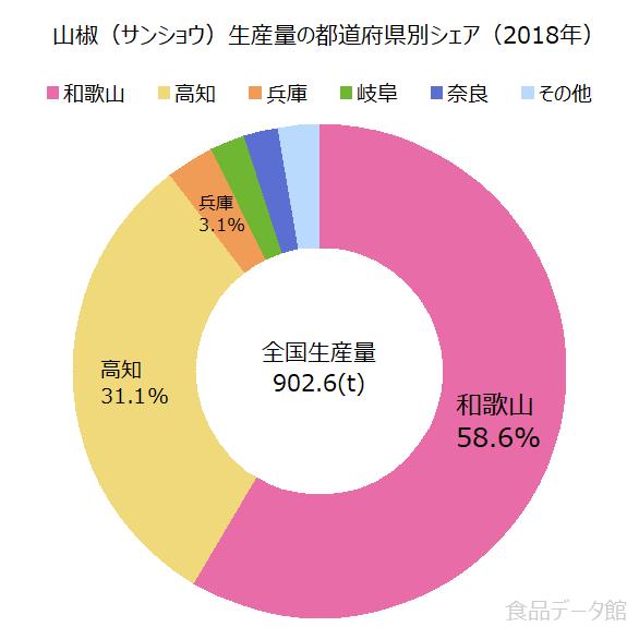 日本の山椒(サンショウ)生産量の割合グラフ2018年
