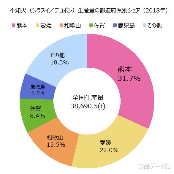 日本の不知火(シラヌイ/デコポン)生産量の割合グラフ2018年