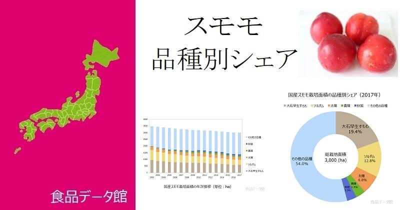 日本の品種別スモモ栽培面積ランキングのアイキャッチ