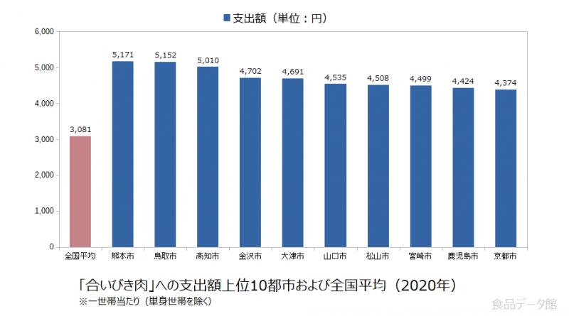 日本の合いびき肉支出額の全国平均および都市別グラフ2020年