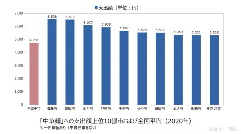 日本の中華麺支出額の全国平均および都市別グラフ2020年