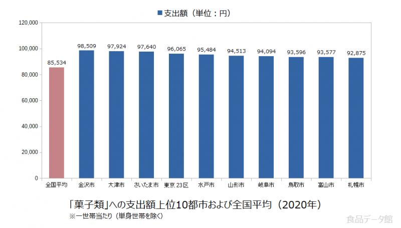 日本の菓子類支出額の全国平均および都市別グラフ2020年