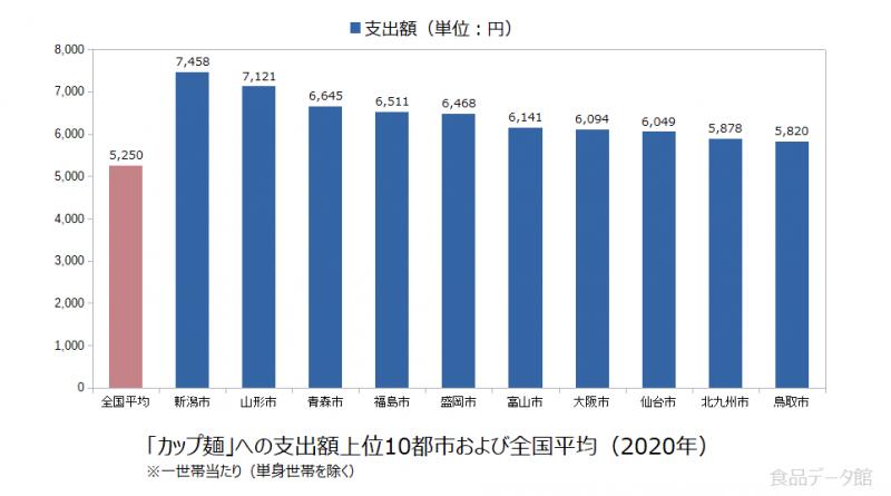日本のカップ麺支出額の全国平均および都市別グラフ2020年