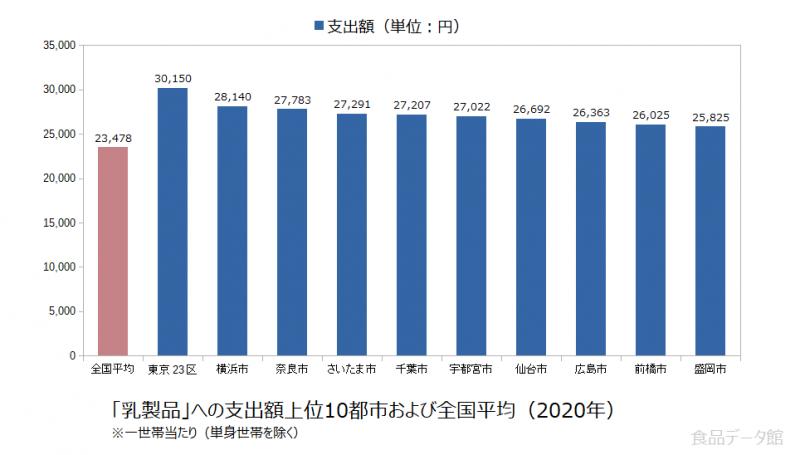 日本の乳製品支出額の全国平均および都市別グラフ2020年