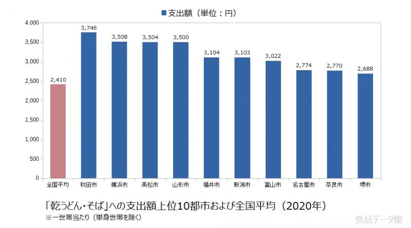日本の乾うどん・そば支出額の全国平均および都市別グラフ2020年