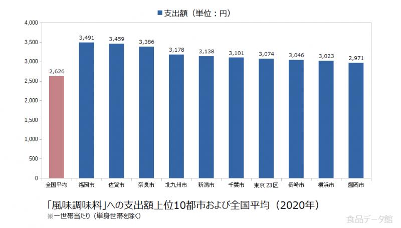 日本の風味調味料支出額の全国平均および都市別グラフ2020年
