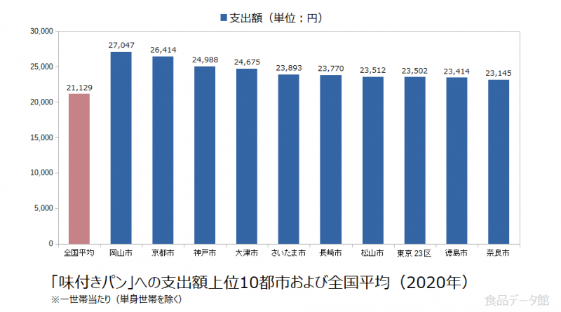 日本の味付きパン支出額の全国平均および都市別グラフ2020年