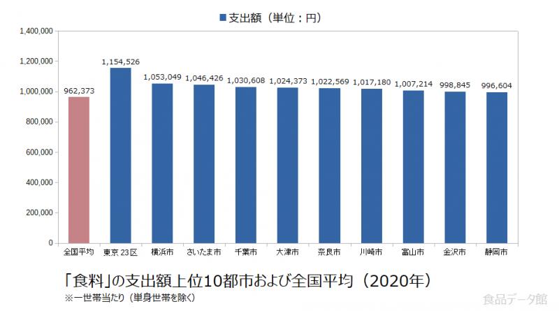 日本の食料支出額の全国平均および都市別グラフ2020年