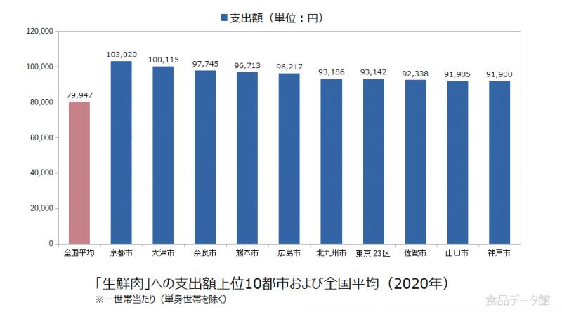 日本の生鮮肉支出額の全国平均および都市別グラフ2020年