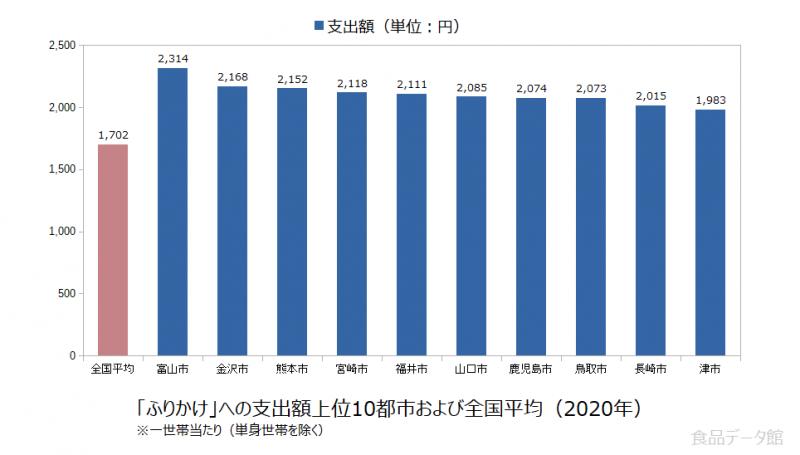 日本のふりかけ支出額の全国平均および都市別グラフ2020年
