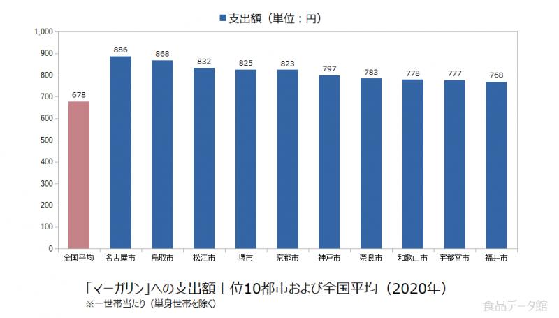 日本のマーガリン支出額の全国平均および都市別グラフ2020年