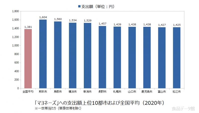 日本のマヨネーズ支出額の全国平均および都市別グラフ2020年
