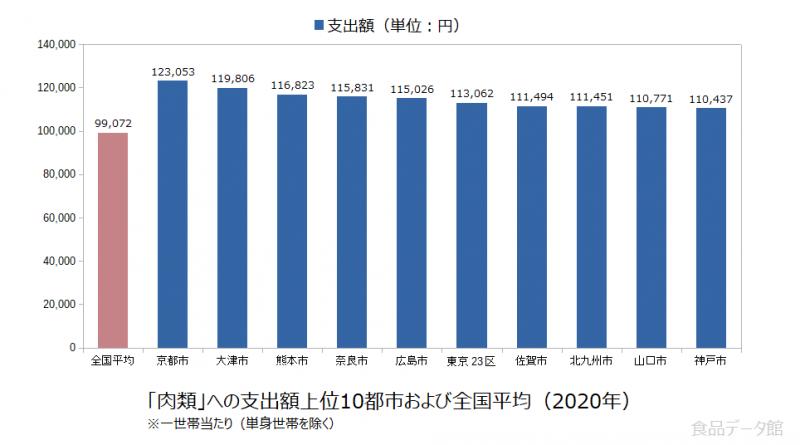 日本の肉類支出額の全国平均および都市別グラフ2020年