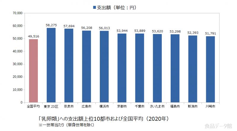 日本の乳卵類支出額の全国平均および都市別グラフ2020年