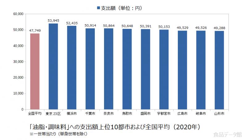 日本の油脂・調味料支出額の全国平均および都市別グラフ2020年