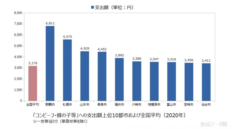 日本のコンビーフ・蜂の子等支出額の全国平均および都市別グラフ2020年