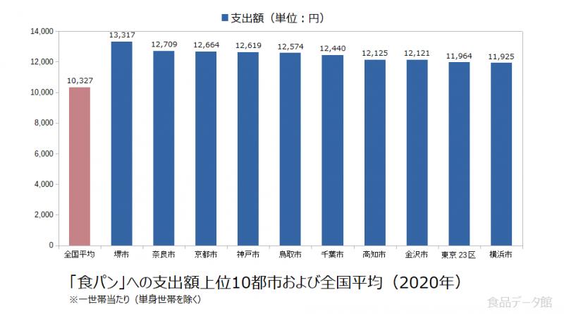 日本の食パン支出額の全国平均および都市別グラフ2020年