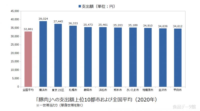 日本の豚肉支出額の全国平均および都市別グラフ2020年