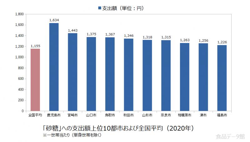 日本の砂糖支出額の全国平均および都市別グラフ2020年