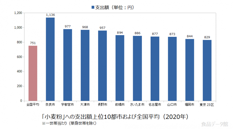 日本の小麦粉支出額の全国平均および都市別グラフ2020年