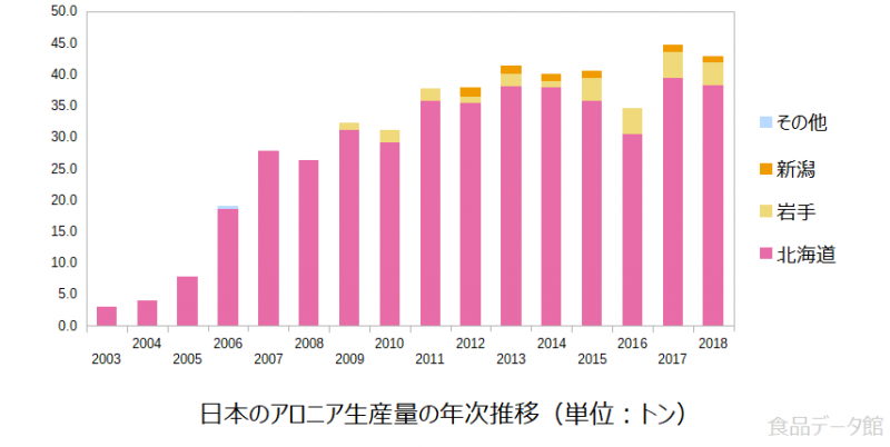 日本のアロニア生産量の推移グラフ2018年まで