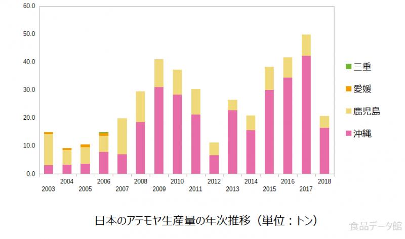 日本のアテモヤ生産量の推移グラフ2018年まで