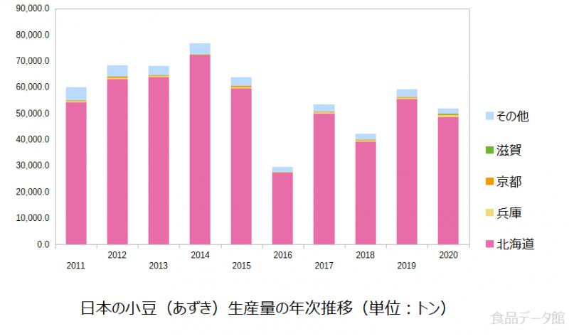 日本の小豆(あずき)生産量の推移グラフ2020年まで