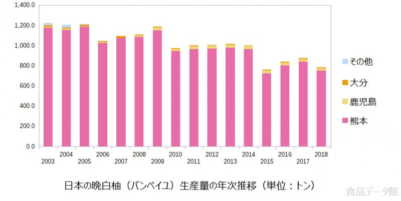 日本の晩白柚(バンペイユ)生産量の推移グラフ2018年まで
