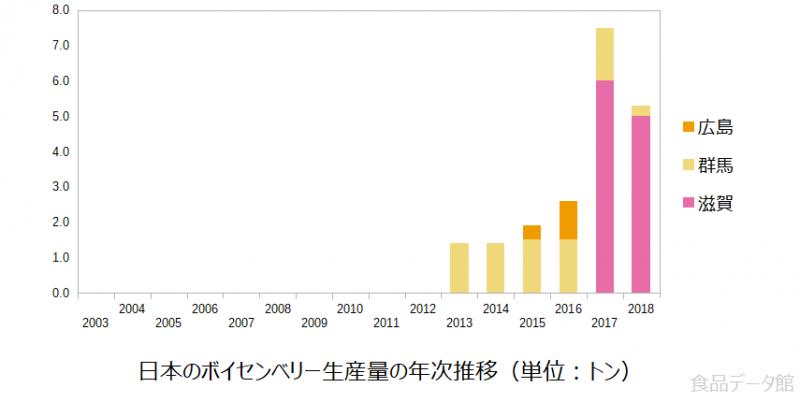 日本のボイセンベリー生産量の推移グラフ2018年まで