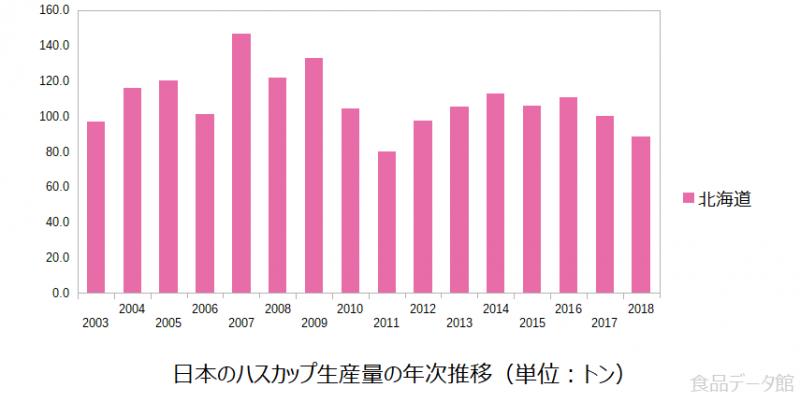 日本のハスカップ生産量の推移グラフ2018年まで