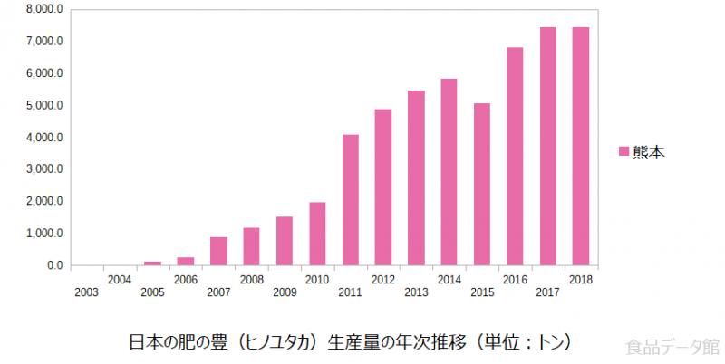 日本の肥の豊(ヒノユタカ)生産量の推移グラフ2018年まで