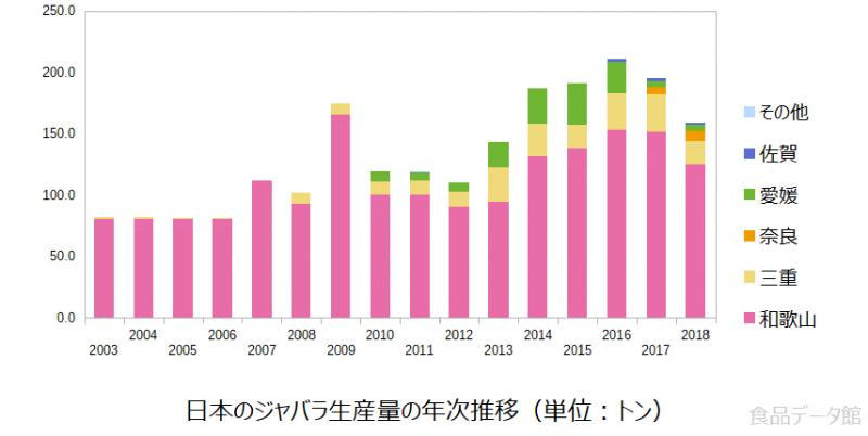 日本のジャバラ生産量の推移グラフ2018年まで