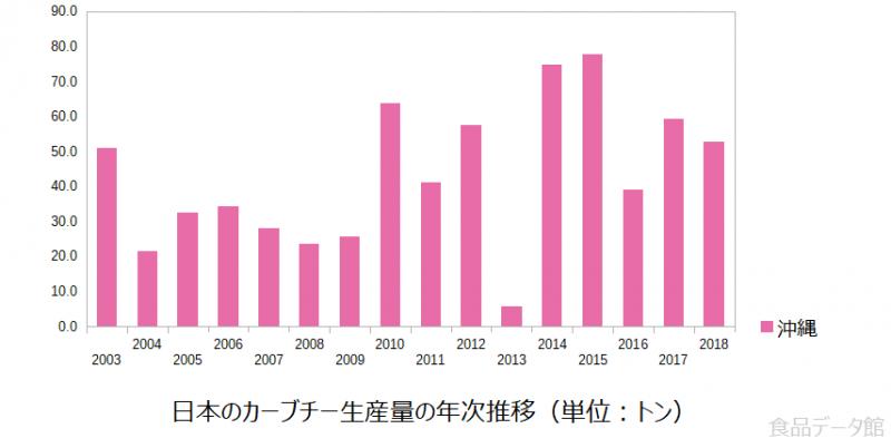 日本のカーブチー生産量の推移グラフ2018年まで