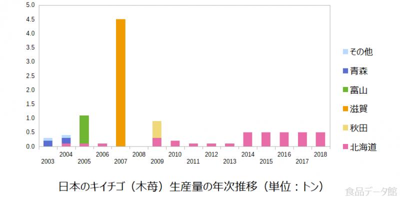 日本のキイチゴ(木苺)生産量の推移グラフ2018年まで