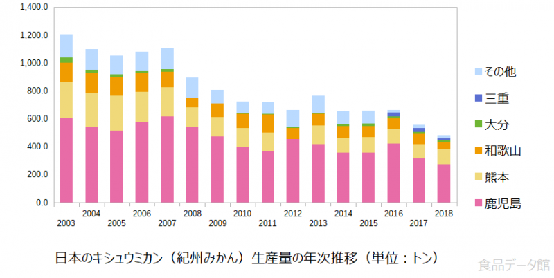 日本のキシュウミカン(紀州みかん)生産量の推移グラフ2018年まで