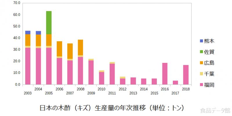 日本の木酢(キズ)生産量の推移グラフ2018年まで