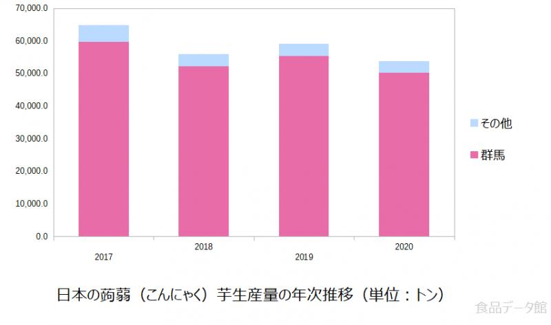 日本の蒟蒻(こんにゃく)芋生産量の推移グラフ2020年まで