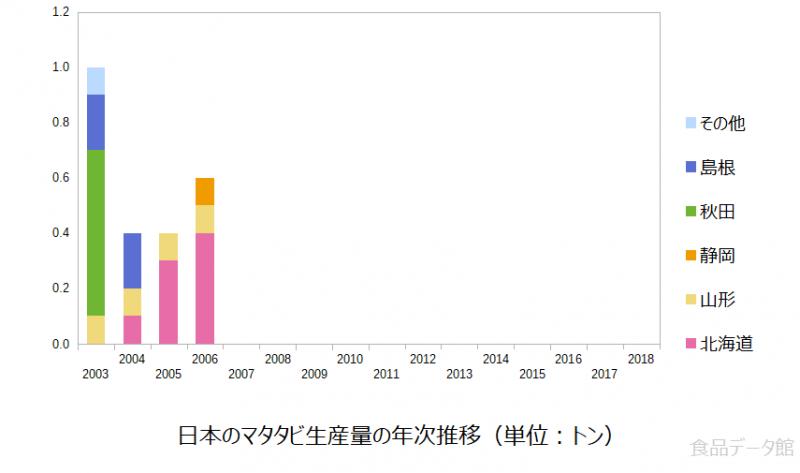 日本のマタタビ生産量の推移グラフ2006年まで