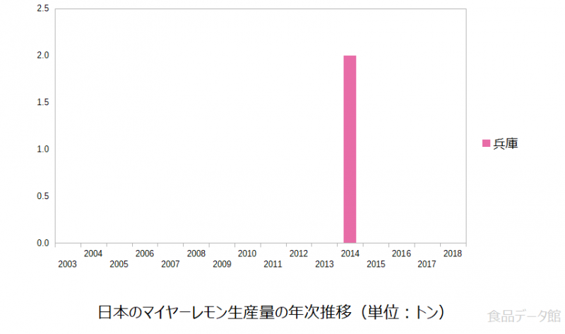 日本のマイヤーレモン生産量の推移グラフ2014年まで